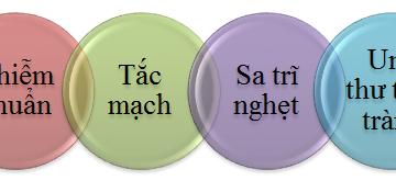 """Trĩ nội độ 4: Cách chữa trị """"ngăn ngừa biến chứng"""""""